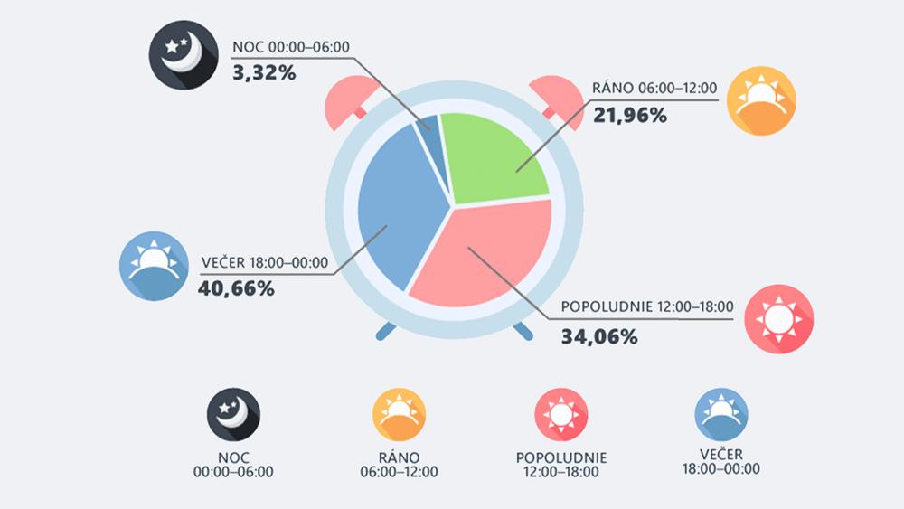 PRIESKUM: Ako nakupujú obyvatelia Prešovského kraja na internete?